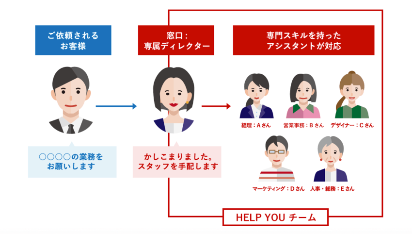 HELPYOUのチーム体制
